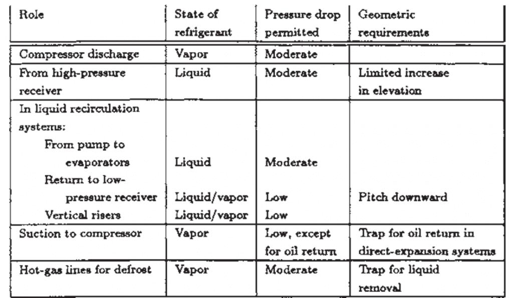 Refrigeration System Pipeline